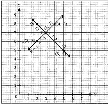 NCERT Solutions for Class 10 Maths Chapter 3 Pair of Linear Equations in Two Variables e2 1b
