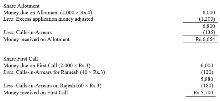 TS Grewal Accountancy Class 12 Solutions Chapter 8 Accounting for Share Capital Q87.5