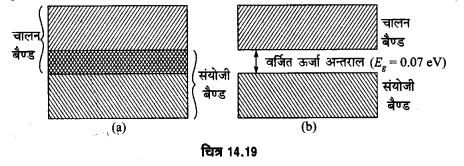 UP Board Solutions for Class 12 Physics Chapter 14 Semiconductor Electronics Materials, Devices and Simple Circuits L1