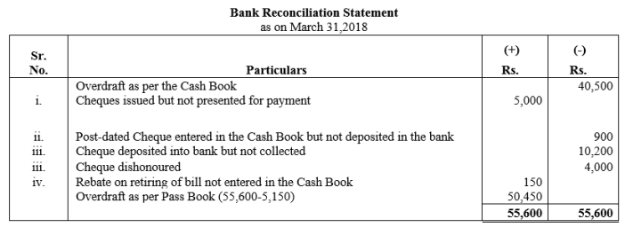 TS Grewal Accountancy Class 11 Solutions Chapter 9 Bank Reconciliation Statement Q19