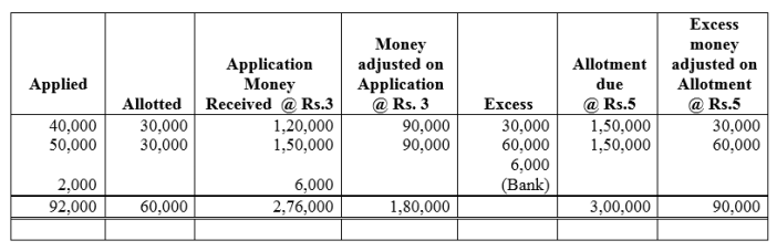 TS Grewal Accountancy Class 12 Solutions Chapter 8 Accounting for Share Capital Q19.1
