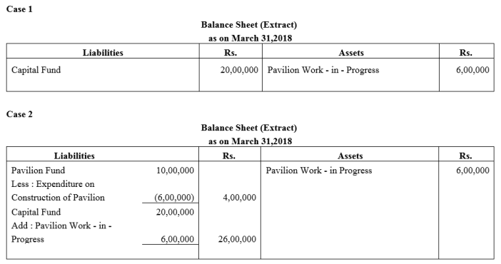 TS Grewal Accountancy Class 12 Solutions Chapter 7 Company Accounts Financial Statements of Not-for-Profit Organisations Q6