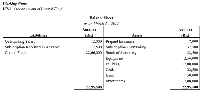 TS Grewal Accountancy Class 12 Solutions Chapter 7 Company Accounts Financial Statements of Not-for-Profit Organisations Q47.2