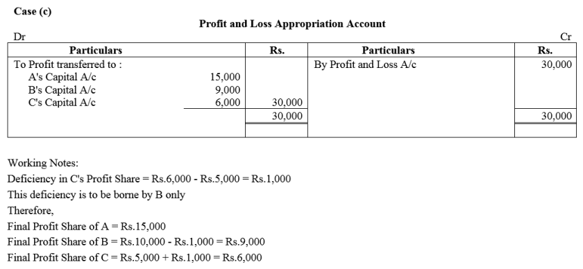 TS Grewal Accountancy Class 12 Solutions Chapter 1 Accounting for Partnership Firms - Fundamentals Q86.3
