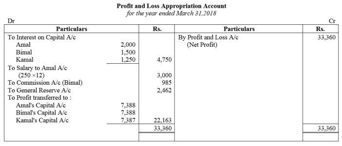 TS Grewal Accountancy Class 12 Solutions Chapter 1 Accounting for Partnership Firms - Fundamentals Q53
