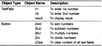 CBSE Sample Papers for Class 12 Informatics Practices Paper 2 10