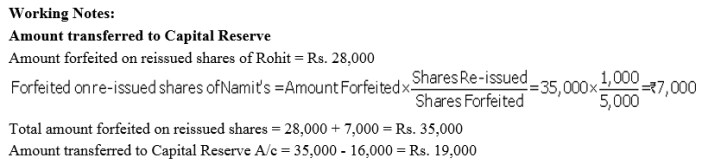 TS Grewal Accountancy Class 12 Solutions Chapter 8 Accounting for Share Capital Q73.2