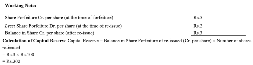 TS Grewal Accountancy Class 12 Solutions Chapter 8 Accounting for Share Capital Q63.2
