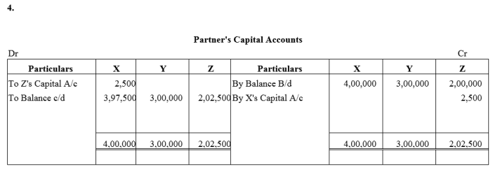 TS Grewal Accountancy Class 12 Solutions Chapter 3 Change in Profit Sharing Ratio Among the Existing Partners Q28.4