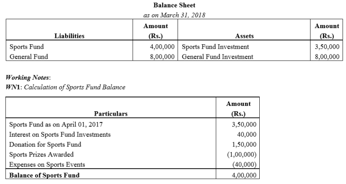 TS Grewal Accountancy Class 12 Solutions Chapter 7 Company Accounts Financial Statements of Not-for-Profit Organisations Q35.1
