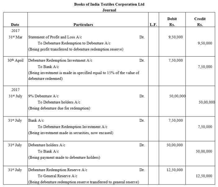 TS Grewal Accountancy Class 12 Solutions Chapter 10 Redemption of Debentures Q12