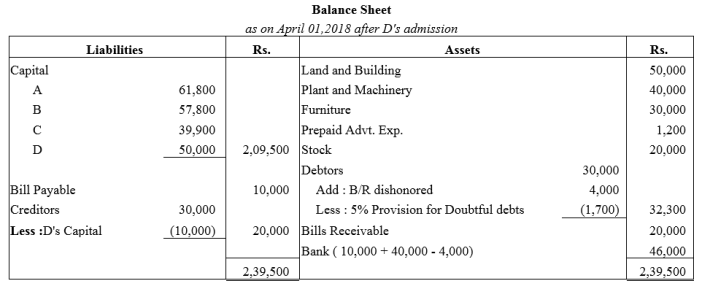 TS Grewal Accountancy Class 12 Solutions Chapter 4 Admission of a Partner Q66.2