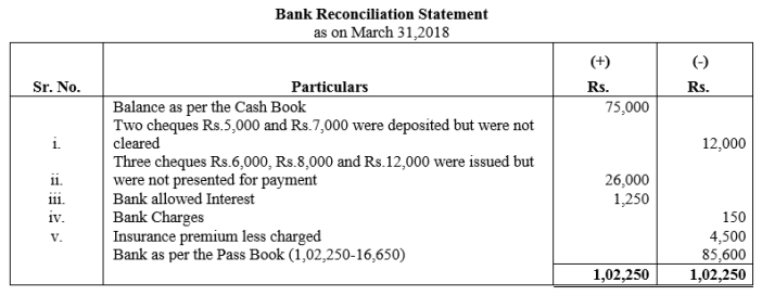 TS Grewal Accountancy Class 11 Solutions Chapter 9 Bank Reconciliation Statement Q5
