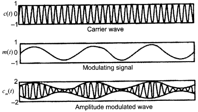 CBSE Sample Papers for Class 12 Physics Paper 6 23
