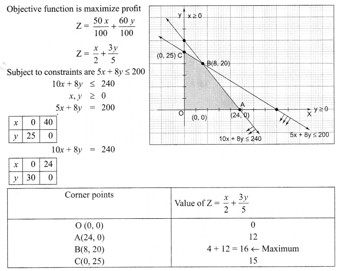 CBSE Sample Papers for Class 12 Maths Paper 7 S27