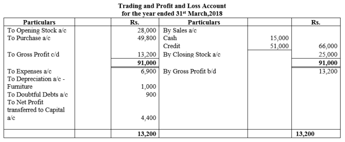 TS Grewal Accountancy Class 11 Solutions Chapter 16 Accounts from Incomplete Records Single Entry System Q38