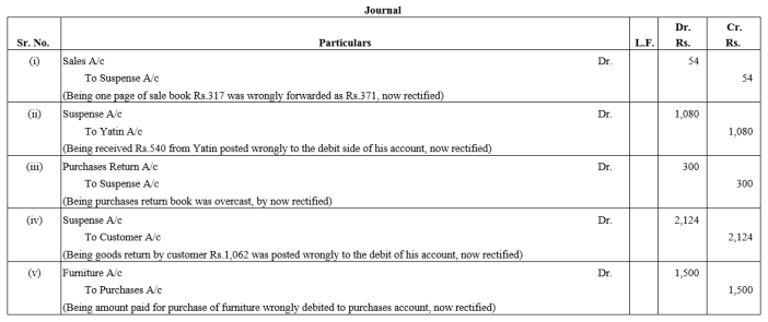 TS Grewal Accountancy Class 11 Solutions Chapter 13 Rectification of Errors Q44