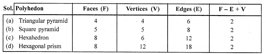Selina Concise Mathematicsclass 6 ICSE Solutions -Data Handling (Including Pictograph and Bar Graph)-6a