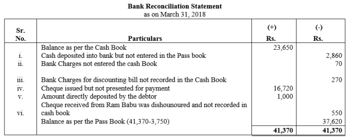 TS Grewal Accountancy Class 11 Solutions Chapter 9 Bank Reconciliation Statement Q10
