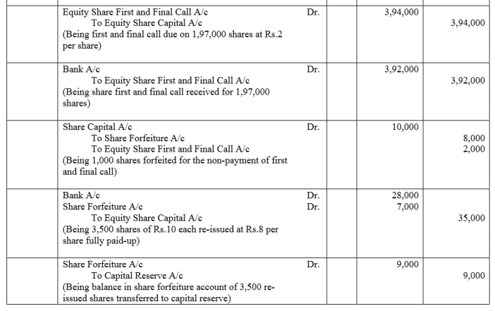 TS Grewal Accountancy Class 12 Solutions Chapter 8 Accounting for Share Capital Q88.2