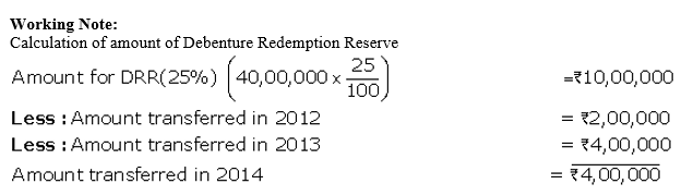 TS Grewal Accountancy Class 12 Solutions Chapter 10 Redemption of Debentures Q24.3