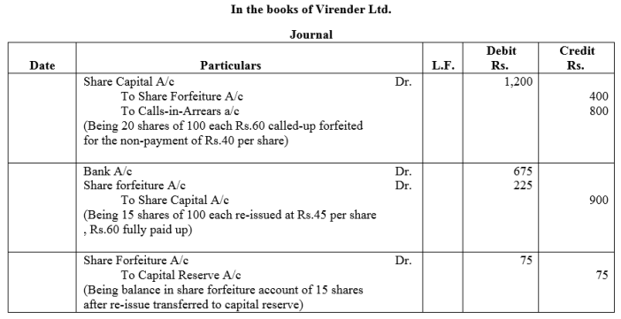 TS Grewal Accountancy Class 12 Solutions Chapter 8 Accounting for Share Capital Q51.2