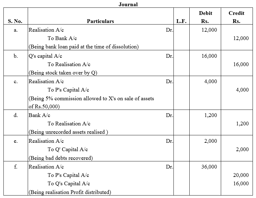 TS Grewal Accountancy Class 12 Solutions Chapter 6 Dissolution of Partnership Firm Q7