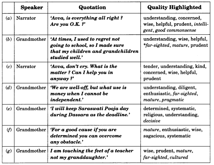 NCERT Solutions for Class 9 English Literature Reader Chapter 1 How I Taught My Grandmother to Read Q.6.3