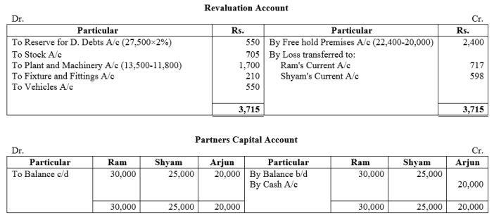 TS Grewal Accountancy Class 12 Solutions Chapter 4 Admission of a Partner Q68