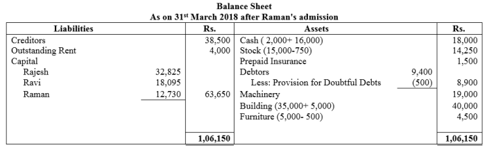 TS Grewal Accountancy Class 12 Solutions Chapter 4 Admission of a Partner Q72.1