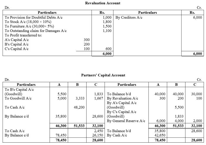 TS Grewal Accountancy Class 12 Solutions Chapter 5 Retirement Death of a Partner Q53
