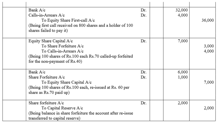 TS Grewal Accountancy Class 12 Solutions Chapter 8 Accounting for Share Capital Q69.2