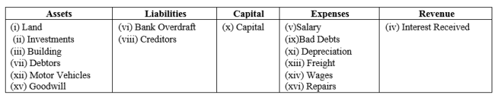 TS Grewal Accountancy Class 11 Solutions Chapter 3 Accounting Procedures Rules of Debit and Credit Q2