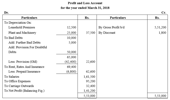 TS Grewal Accountancy Class 11 Solutions Chapter 14 Adjustments in Preparation of Financial Statements Q12.1