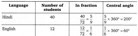 NCERT Solutions for Class 8 Maths Chapter 5 Data Handling 16
