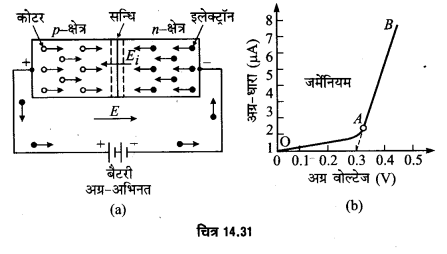 UP Board Solutions for Class 12 Physics Chapter 14 Semiconductor Electronics Materials, Devices and Simple Circuits d1