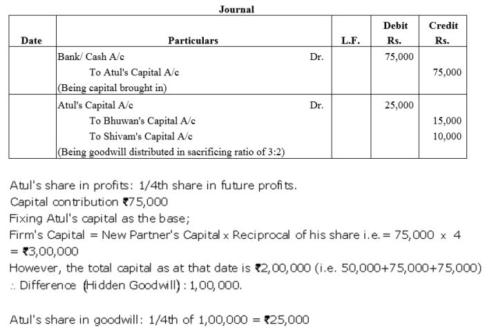 TS Grewal Accountancy Class 12 Solutions Chapter 4 Admission of a Partner Q41