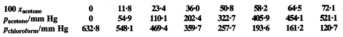 NCERT Solutions for Class 12 Chemistry Chapter 2 Solutions 60