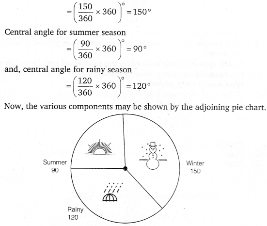NCERT Solutions for Class 8 Maths Chapter 5 Data Handling 11