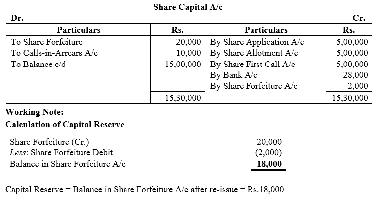 TS Grewal Accountancy Class 12 Solutions Chapter 8 Accounting for Share Capital Q46.3