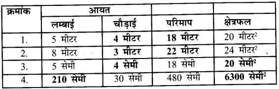 UP Board Solutions for Class 7 Maths Chapter 12 क्षेत्रमिति ( मेंसुरेशन) 2