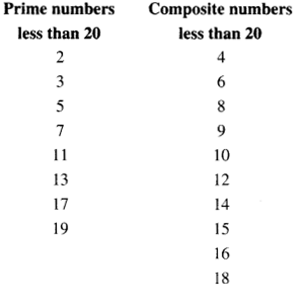 NCERT Solutions for Class 6 Maths Chapter 3 Playing With Numbers 01