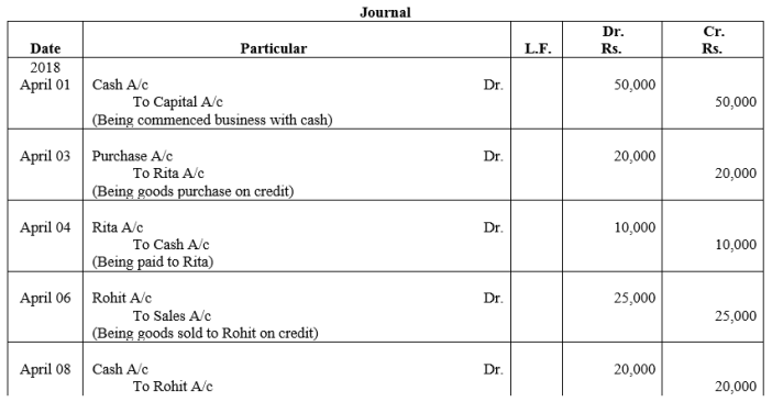 TS Grewal Accountancy Class 11 Solutions Chapter 6 Ledger Q1