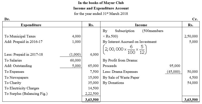 TS Grewal Accountancy Class 12 Solutions Chapter 7 Company Accounts Financial Statements of Not-for-Profit Organisations Q43