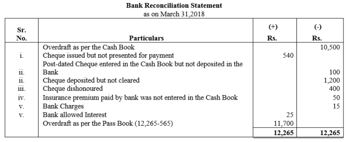 TS Grewal Accountancy Class 11 Solutions Chapter 9 Bank Reconciliation Statement Q20