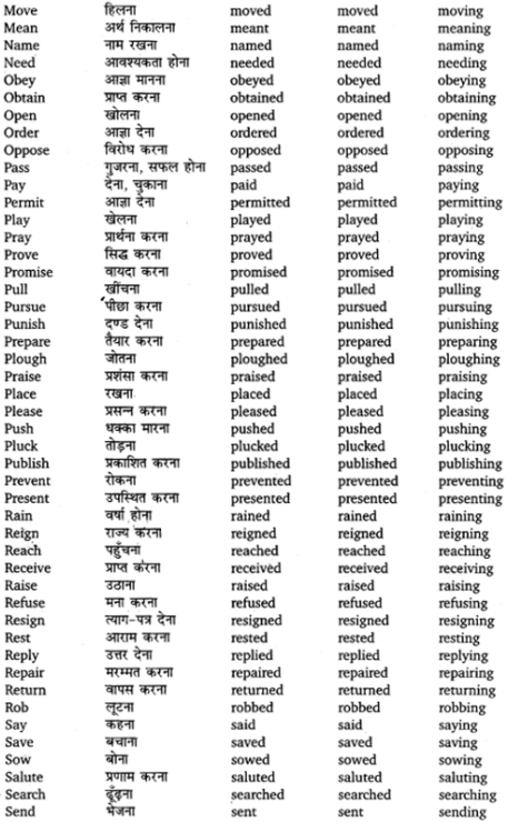 UP Board Solutions for Class 12 English Chapter 1 Use of Verb forms and Articles 05