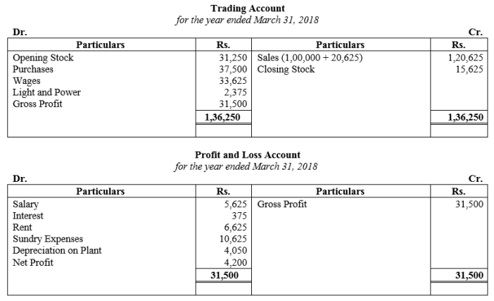 TS Grewal Accountancy Class 11 Solutions Chapter 16 Accounts from Incomplete Records Single Entry System Q37