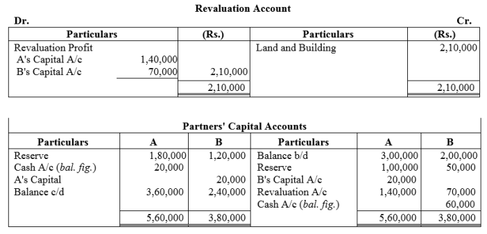 TS Grewal Accountancy Class 12 Solutions Chapter 3 Change in Profit Sharing Ratio Among the Existing Partners Q32
