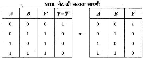 UP Board Solutions for Class 12 Physics Chapter 14 Semiconductor Electronics Materials, Devices and Simple Circuits d12b