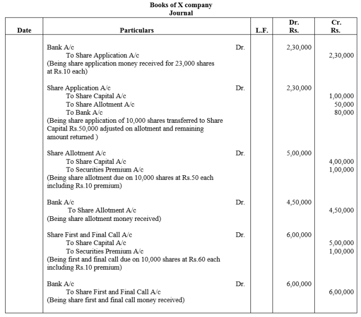 TS Grewal Accountancy Class 12 Solutions Chapter 8 Accounting for Share Capital Q18.1